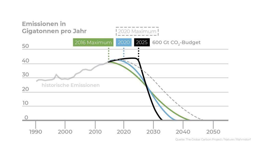 CO2_Infografik_FullHD
